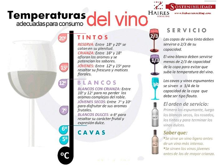 info temperatura vino
